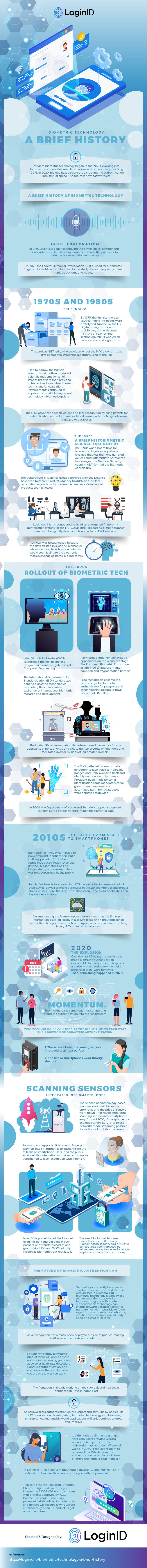 Biometric Technology a brief history2145IIHANDA
